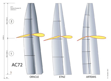 Wing sails of Oracle ETNZ and Artemis. Image �2013 Fran�ois Chevalier