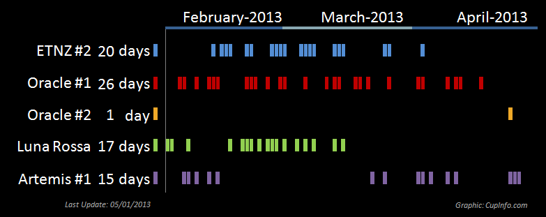 SEcond SAiling Period AC72 Days Bar Chart