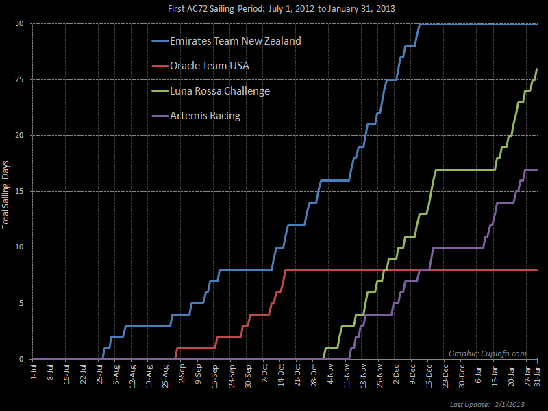 Graph of AC72 Sailing Days - Period 1 - from CupInfo.com