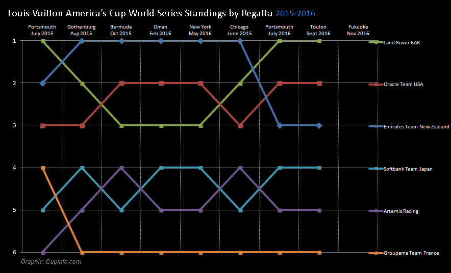 Louis Vuitton America's Cup World Series standings by regatta 2015 2016 Season