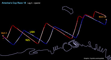 Race 18 Speed Map at CupStats Emirates Team New Zealand vs Oracle Team USA
